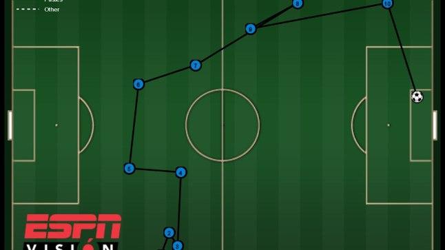 Joonis Saksamaale võidu toonud väravast. Mario Götze löögile eelnes 10 täpset söötu.