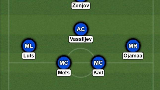 Õhtulehe ennustus Eesti alg11 kohta mängus Kreekaga.