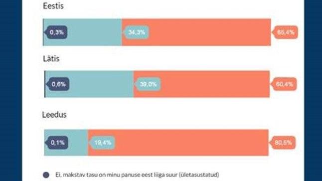 Palgaga rahulolu on Baltimaadest kõige enam kasvanud Eestis