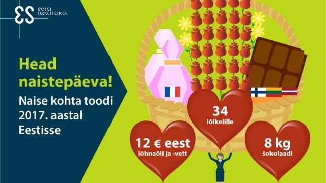 Statistikaamet soovib head naistepäeva!