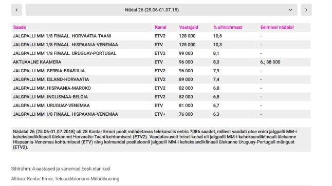 Vaadatuimate telesaadete top 10 perioodil 25.06 kuni 01.07