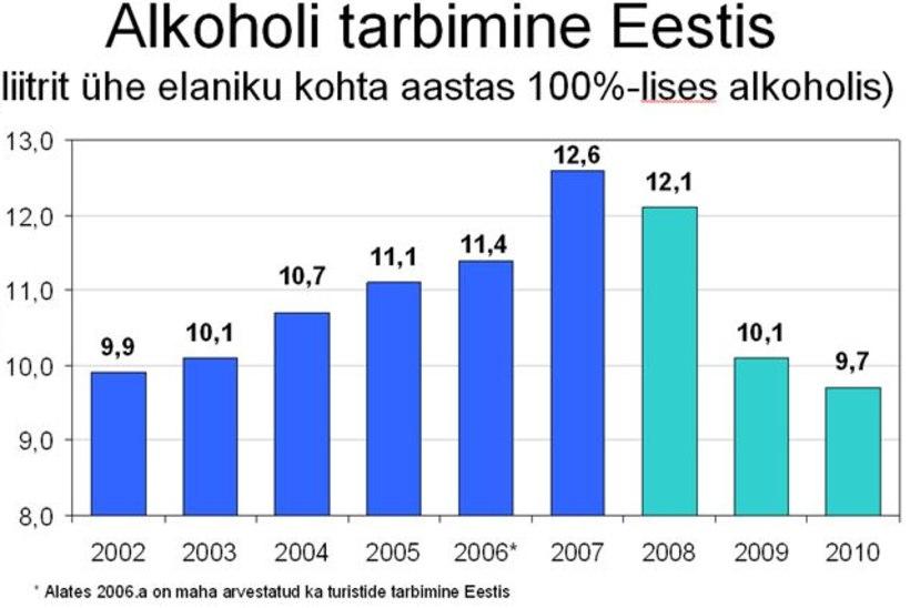 Mullu tarbiti elaniku kohta keskmiselt ligi 10 liitrit puhast alkoholi