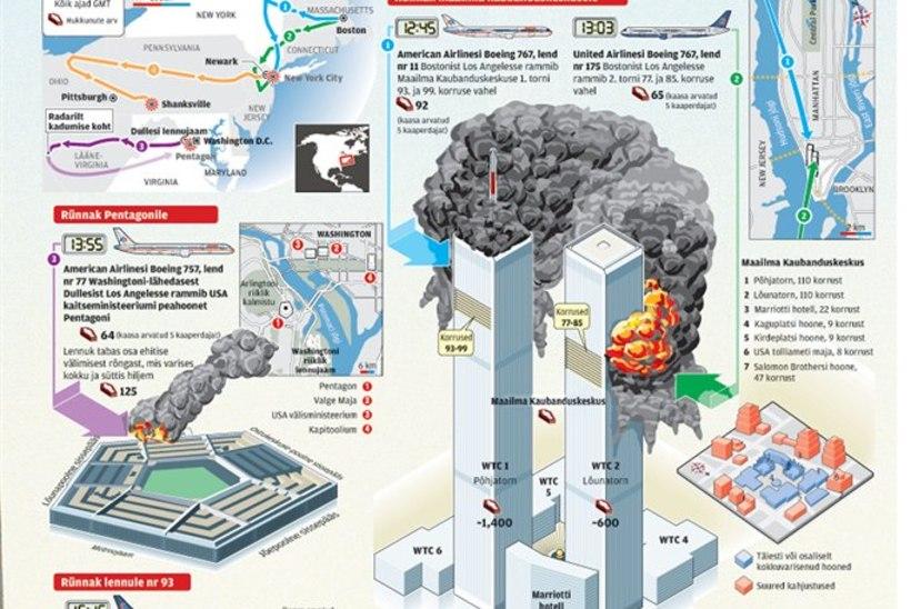 ÕL ARHIIV | 11. september 2001 – algas sõda, mida peavad veel põlvkonnad