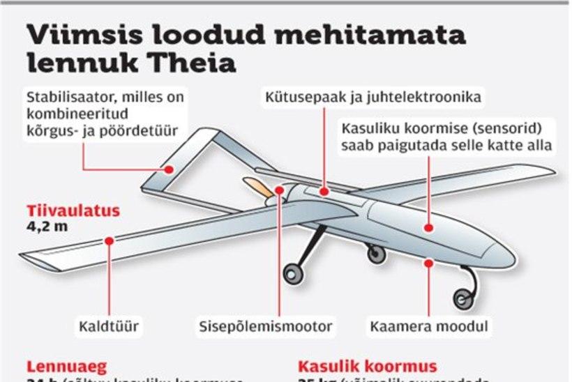 Mehitamata õhusõidukid – kas lendavate kaamerate ajastul kaob privaatsus lõplikult?