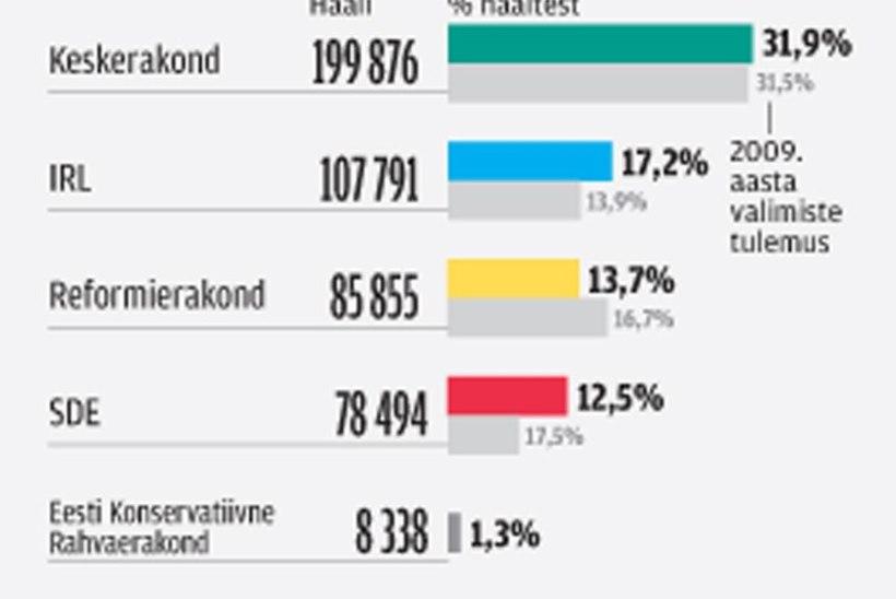 Tulemused linnades: teerull Kohtla-Järvel, šokk Kuressaares, Tallinnas ja Tartus endistviisi