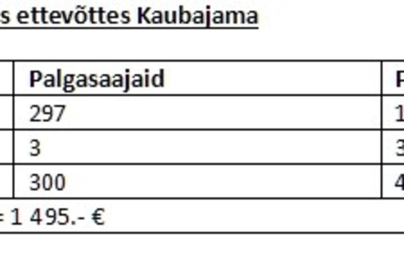 Ivar Soone | Väikesed valed, suured valed ja statistika: kes saab Eestis keskmist palka?