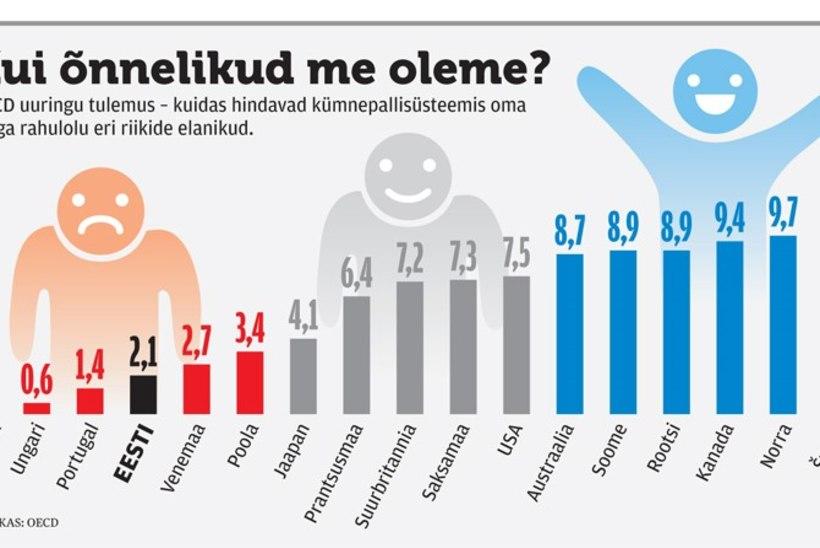 Eesti elanikud hindavad end õnnetumaks kui venemaalased