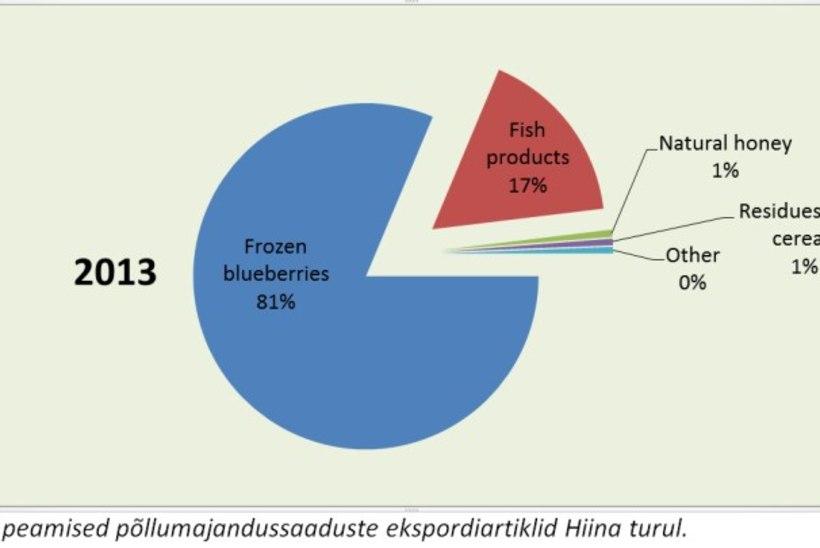 Eesti ekspordihitt Hiina turule on mustikad