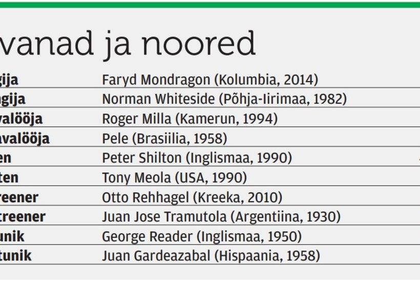 Mondragoni vägitüki valguses - millised on jalgpalli MMi vanuserekordid?