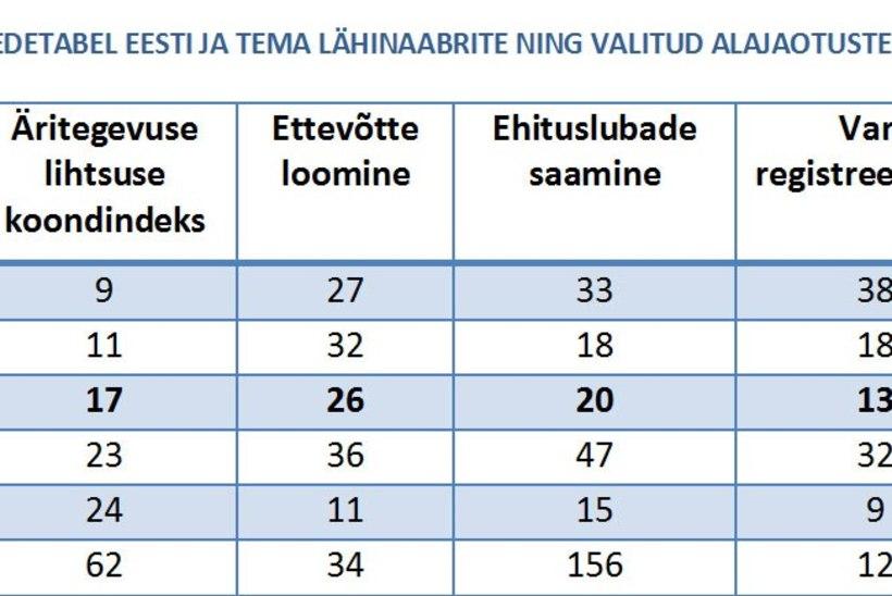 Väikeettevõtja: poliitikud ei saa aru, et nad tapavad Eestis väikeettevõtluse