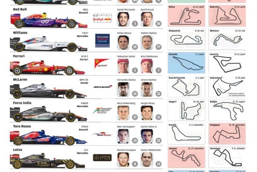 SUUR EELVAADE: Kas F1 suudab 2015. aastal šokeerida?