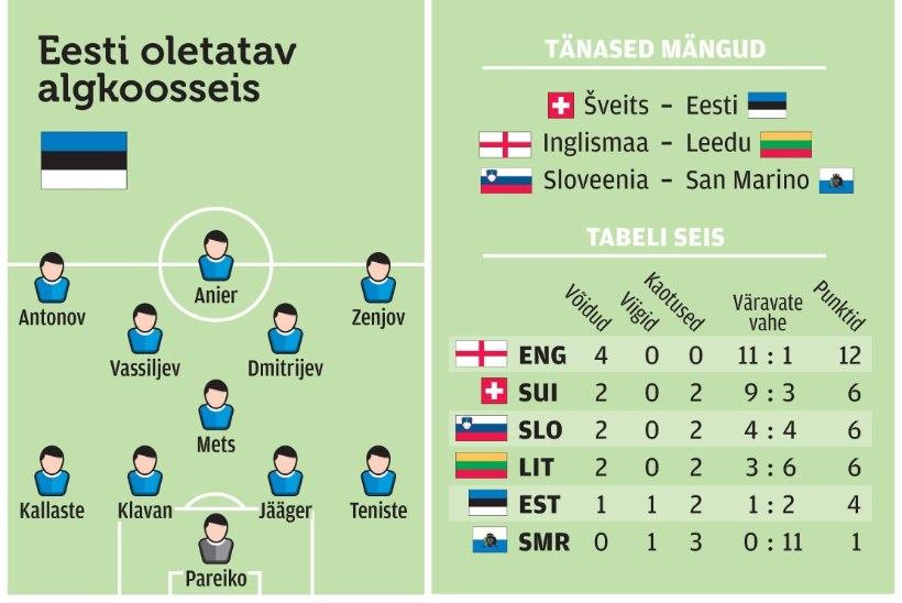 Võit või viik Šveitsis tõestaks, et vutikoondise viik San Marinoga oli asja eest