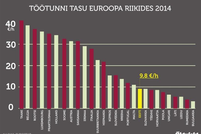 GRAAFIK: Eesti töötunni hind on euroriikide keskmisest kolm korda madalam