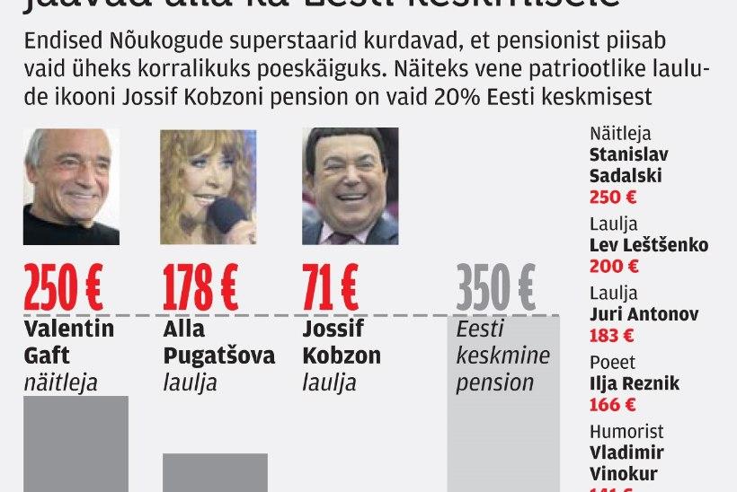 NÕUKOGUDE SUPERSTAARIDE NAERUVÄÄRSED PENSIONID: Jossif Kobzon 71, Alla Pugatšova 178 eurot