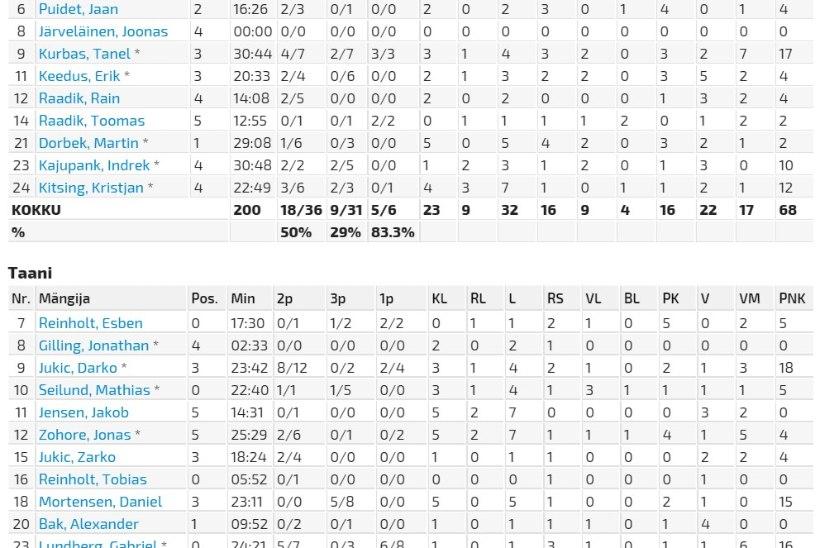 Eesti korvpalli B-koondis kaotas viimase sekundi kolmesega Taanile