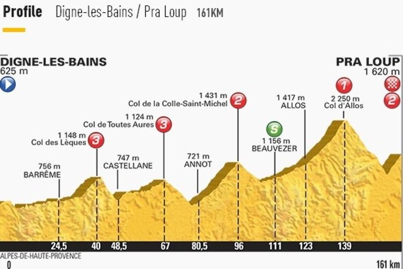 NII SEE JUHTUS   Sport 22. juulil: Tour de France jõudis Alpidesse