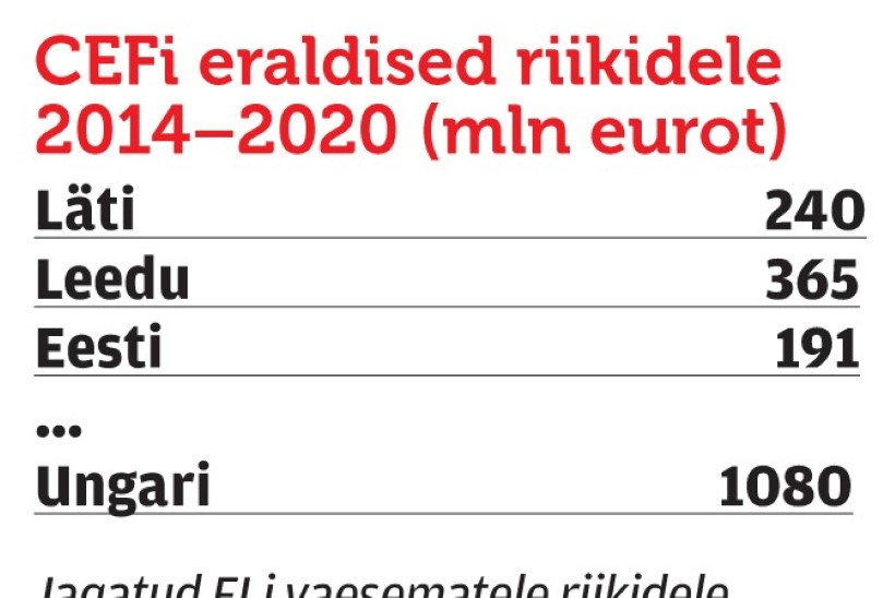 PILT SELGE: ligi pool Rail Balticu maksumusest tuleb ikkagi Eestil maksta