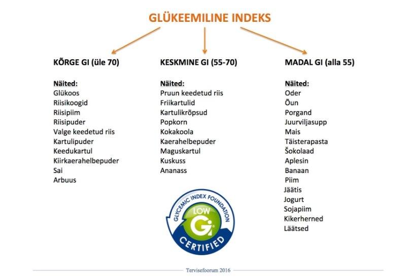 Tervisefoorum: Glükeemiline indeks pikendab eluiga?