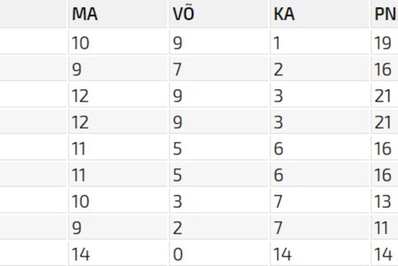 TLÜ/Kalev viskas Pärnu vastu kõigest 49 punkti