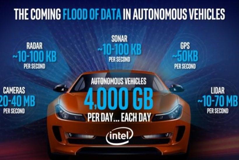 Kui suurt andmemahtu kasutab isesõitev auto?
