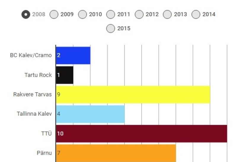 GRAAFIK | Meenuta ja võrdle Eesti korvpalli meistriliiga klubide eelmise 8 hooaja tulemusi