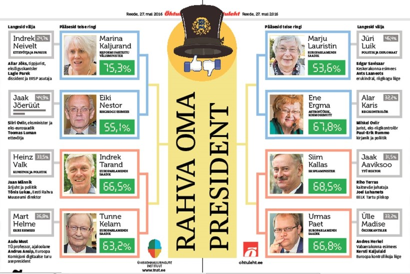 Õhtulehe rahva  oma presidendi valimised jõudsid veerandfinaali