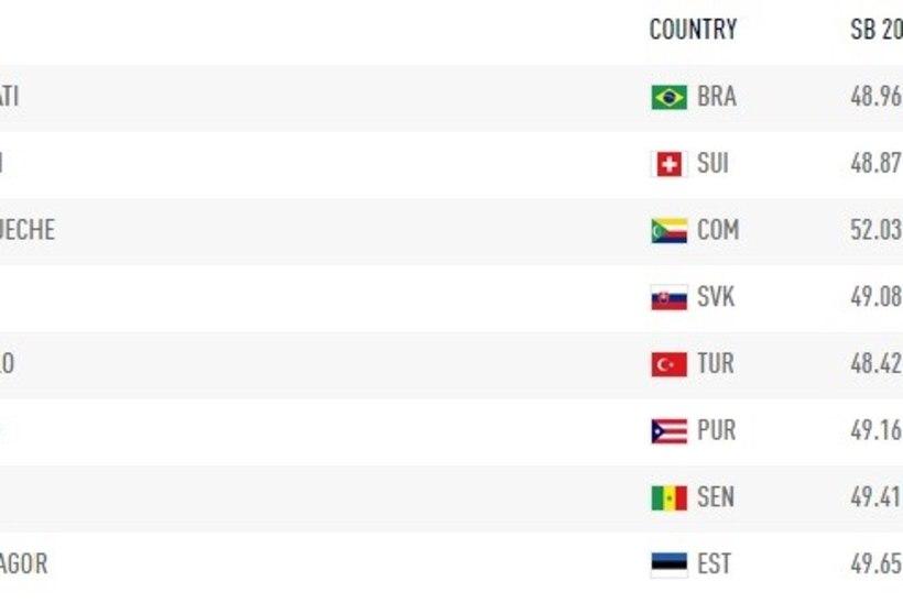 TÄNA RIOS | Mägi vastaseks on eeljooksus olümpiapronks, Jagor jagab maid Euroopa meistritega