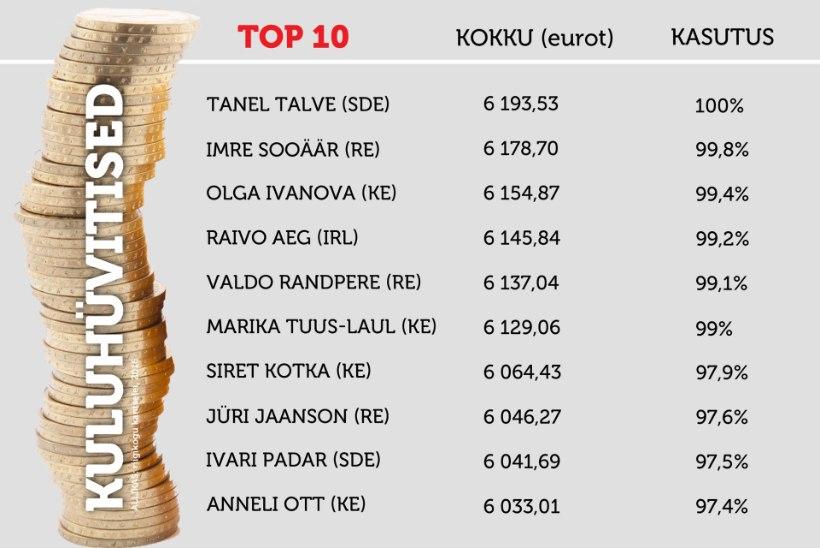 VAATA TABELEID   TOP 10: kes riigikogulastest kasutasid kuluhüvitised viimsena, kes ja kui palju kasutamata jättis