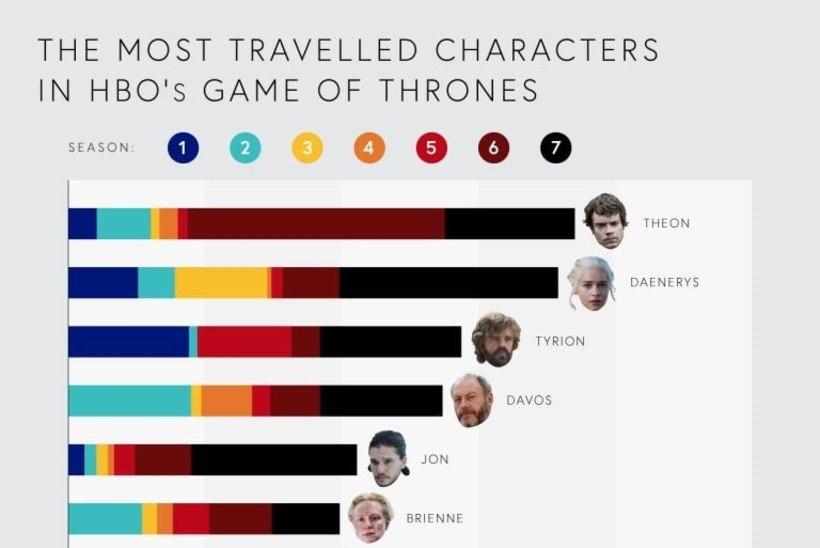 """Bussifirma andmetel on üks """"Troonide mängu"""" karakteritest sarjas reisinud ligi 33 000 km"""