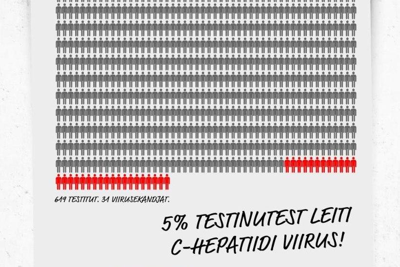 31 inimest said teada, et neil võib olla C-hepatiit