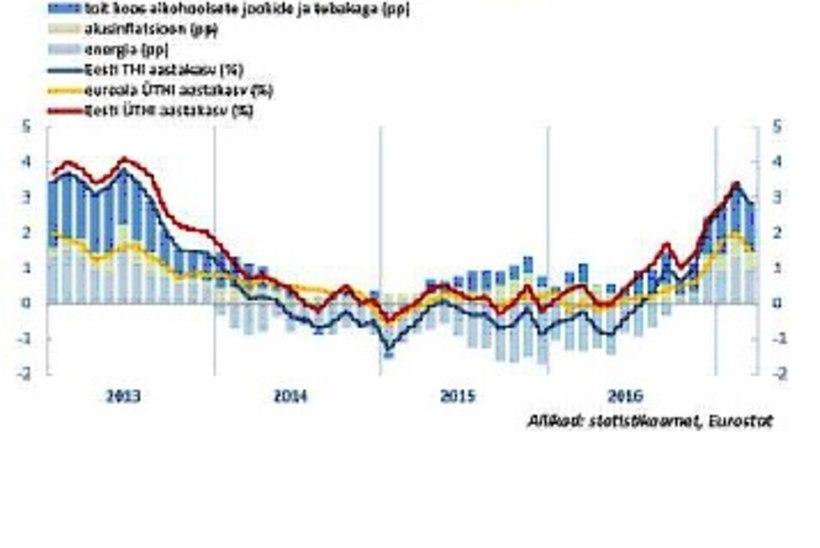 Nafta ja toiduained olid maailmaturul märtsis odavamad kui veebruaris