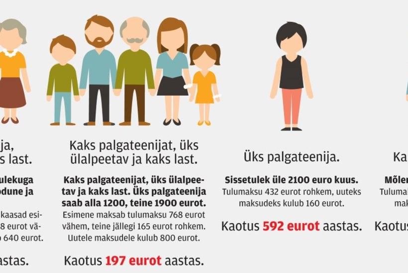 Uued maksud söövad ära suure osa pere rahakotist