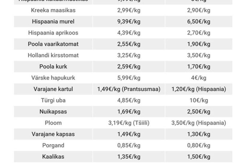 ÕL hinnavaatlus: kas raha kulub vähem Jaama või  Sadama turul