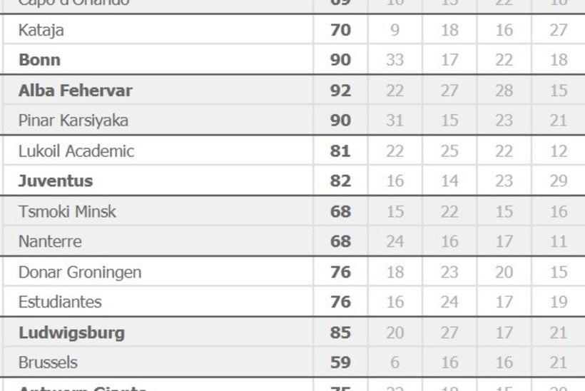 VOT NII! Kalev/Cramo Meistrite liiga teekonna lõpetanud ungarlased alistasid avamängus tugeva Türgi klubi