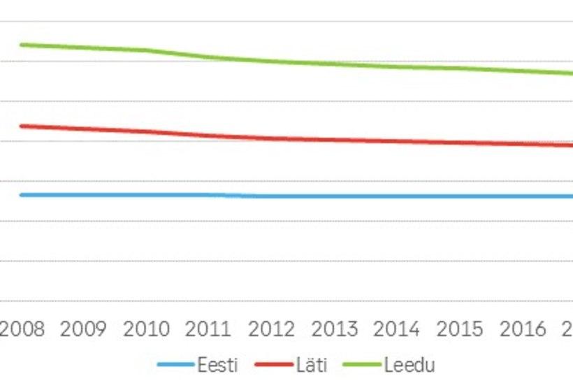 Eesti majandusanalüütik usub, et sisseränne panustab majanduskasvu