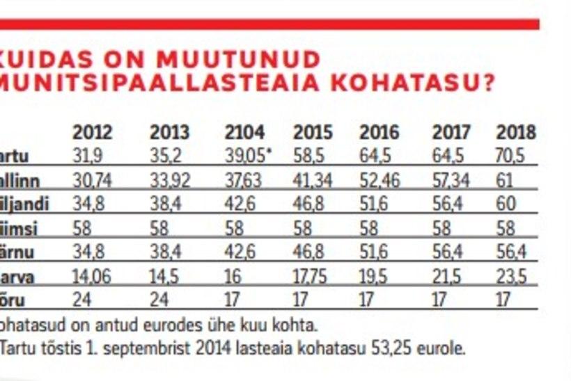 Miks nii? Lasteaiatasude vahel haigutavad Eesti eri paikades üüratud erinevused