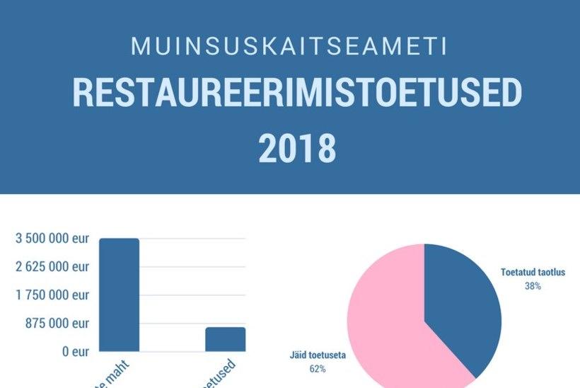 Linnused ja teised muinsusväärtused saavad 675 000 eurot säilitamistoetust