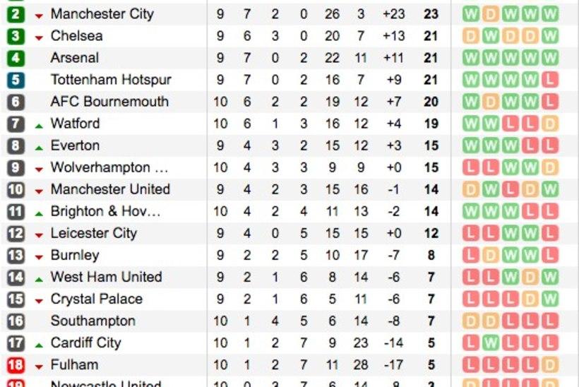 Liverpool jätkab võimsalt, Newcastle läks tagasi üle-eelmisesse sajandisse