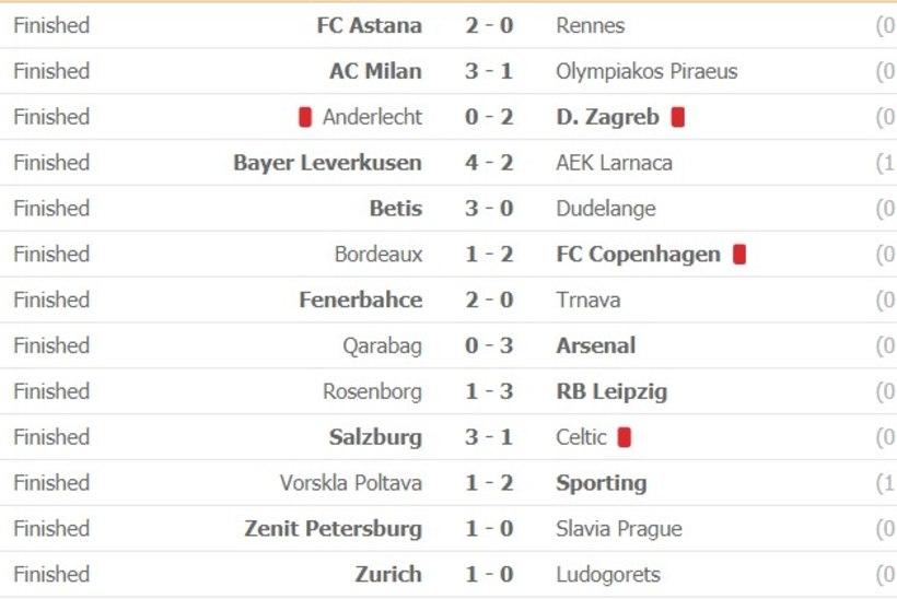 Milan ja Arsenal võtsid kindlalt oma, Prantsusmaa klubid lendasid lati alt läbi