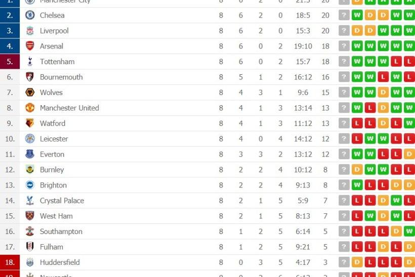 Penaltil eksinud City mängis Liverpooliga viiki, Arsenal ja Chelsea noppisid kindlad võidud