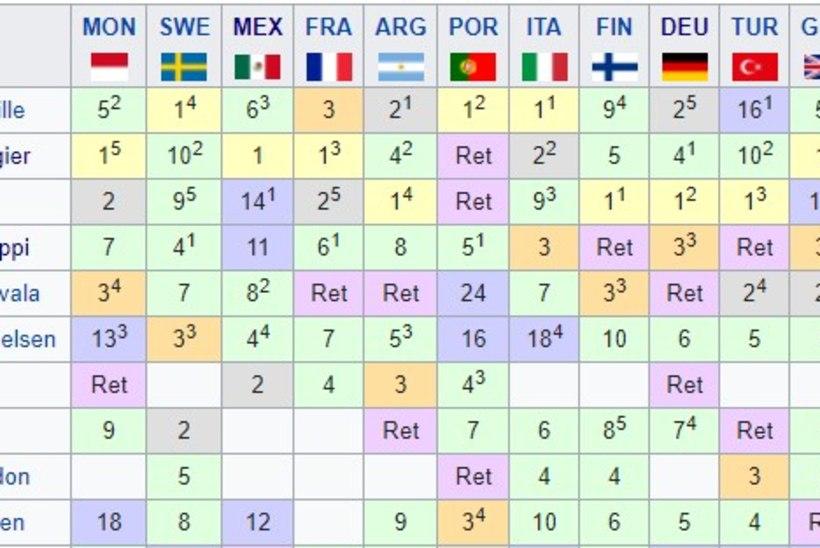 Viiendat korda Walesis võidutsenud Ogier: siia nädalavahetusse mahtus palju emotsioone