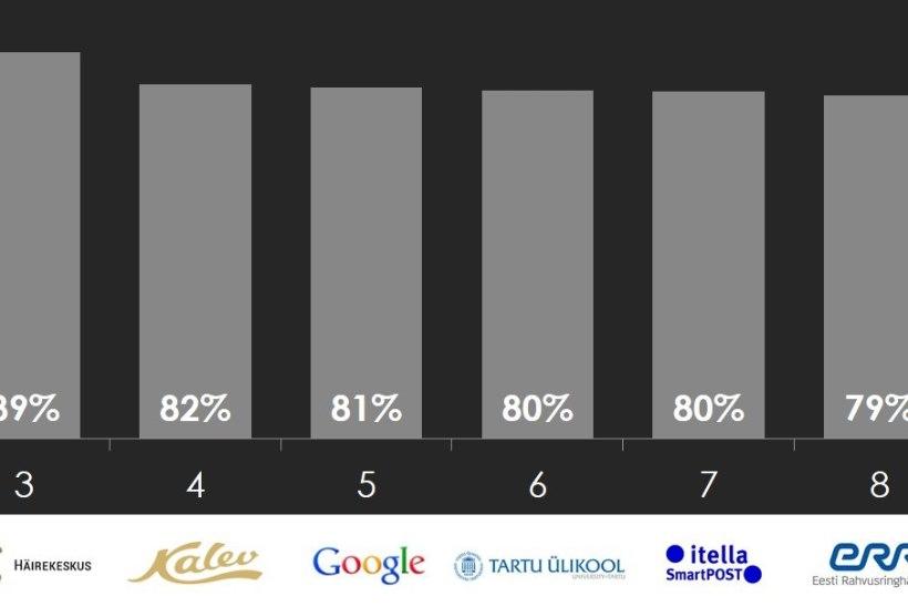 Millistesse brändidesse on eestlased enim kiindunud?