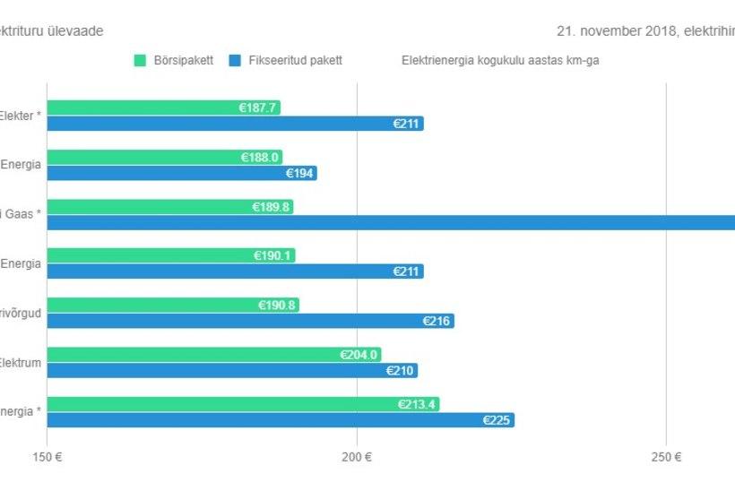 Hinnavõrdlus: vaata, milline elektri- või gaasimüüja on kõige kallim?