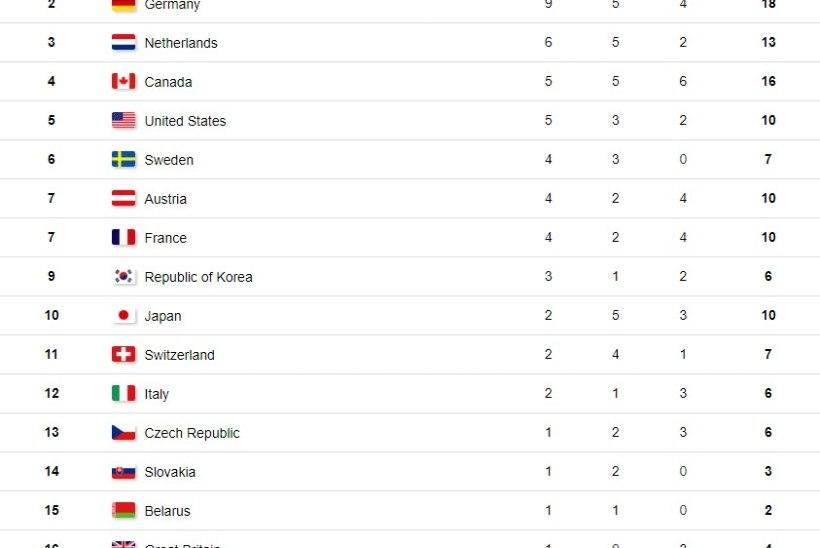 OLÜMPIAPÄEVA KOKKUVÕTE: Fourcade kerkis laskesuusakuningaks, Norra nautis medalisära, teatemeeskond jäi rahata