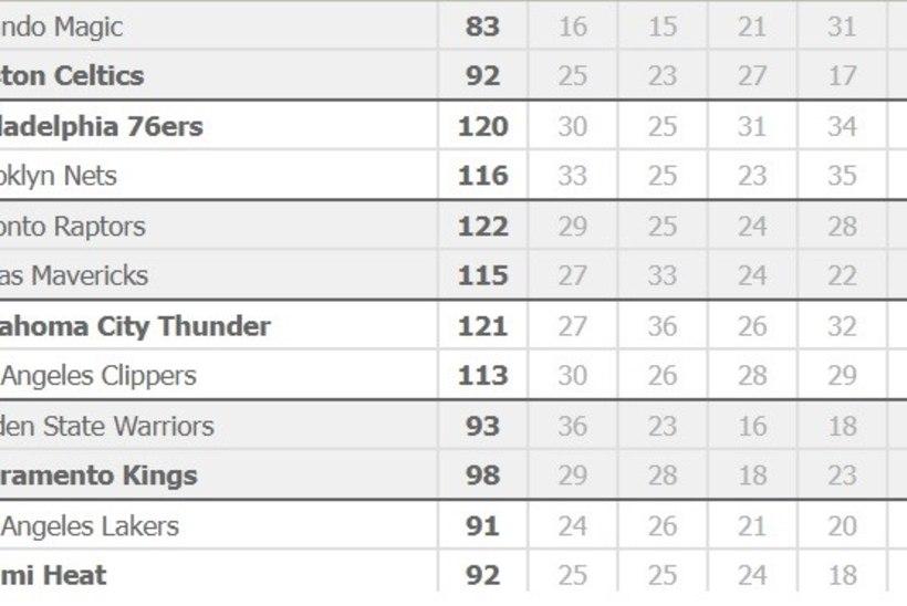KARM! NBA valitseva meistri kolmas supertäht samuti audis, meeskond sai kehvikult lüüa