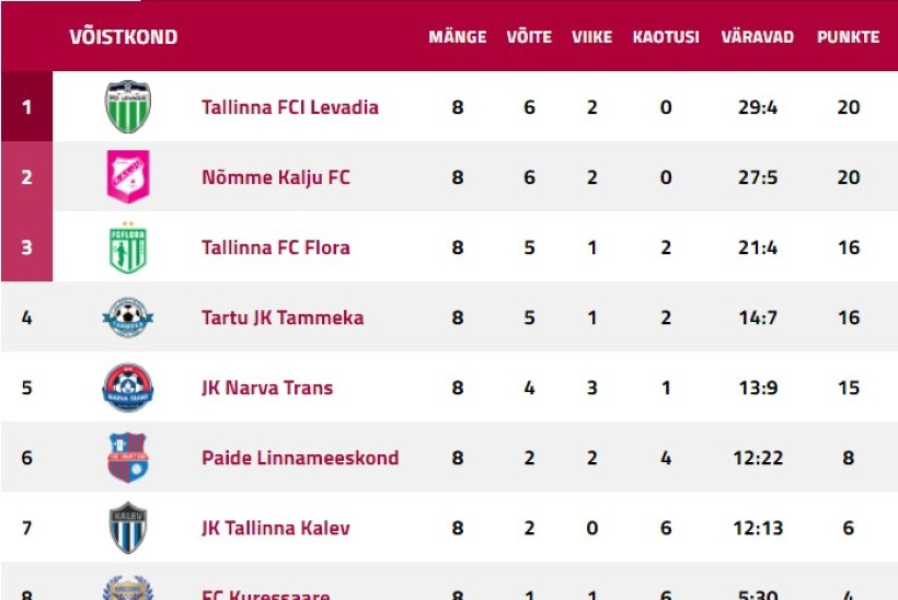 Rahaliselt pole FCI Levadia mingi superklubi. Aga mänguliselt?