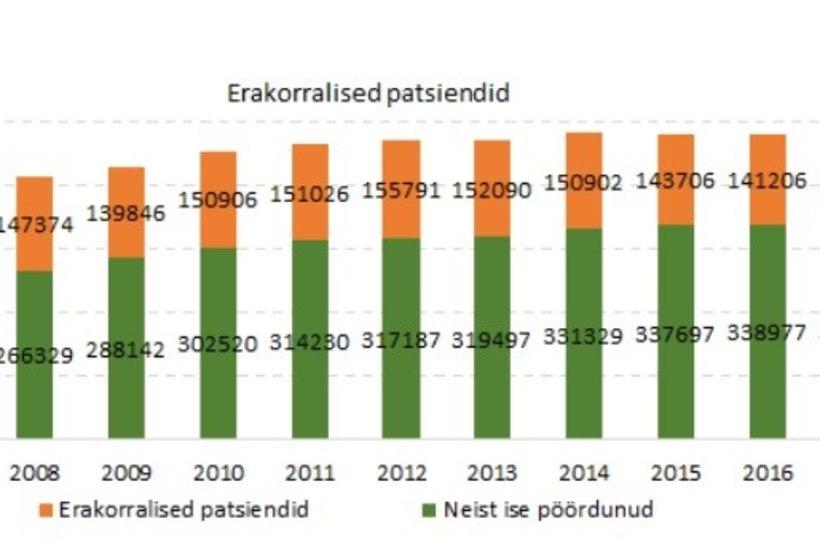 GRAAFIK | Erakorralise meditsiini osakonda pöördujate arv väheneb