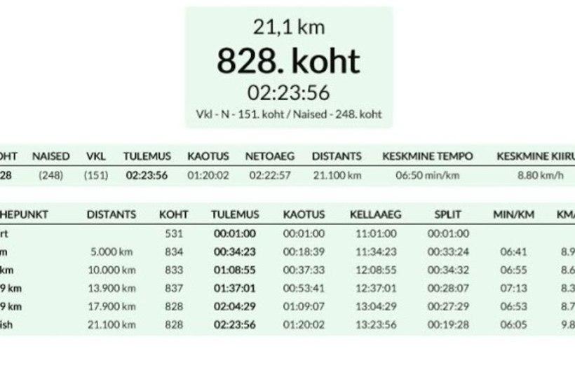 Maratonini on veel palju minna!