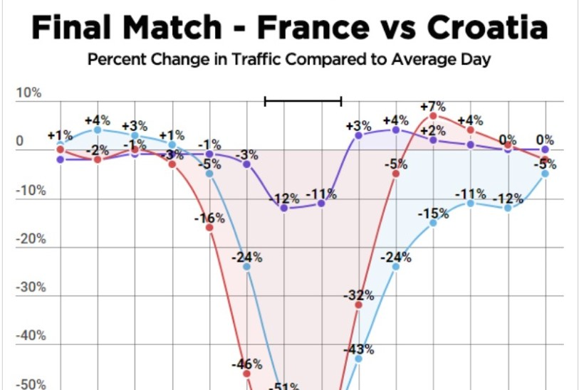 TÜHJAD PIHUD! Jalgpalli MM-finaal mõjus pornosaitidele laastavalt