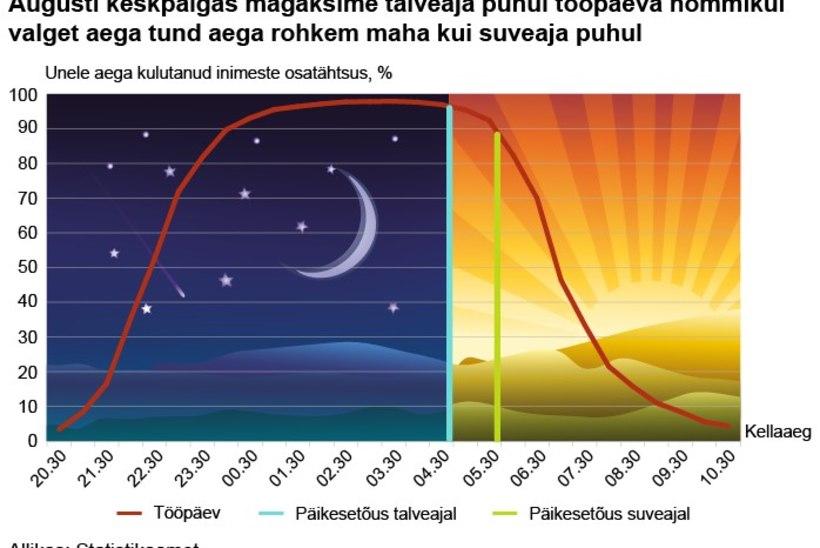 Uuring: inimeste unerežiimile on kasulikum aastaringne suveaeg
